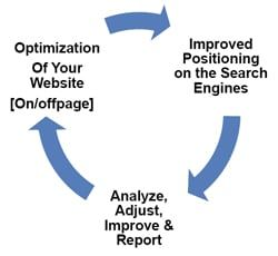 Search Engine Optimization For Lawyers And Attorneys By Legal Web Design.